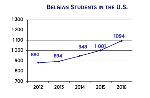 belgians in US